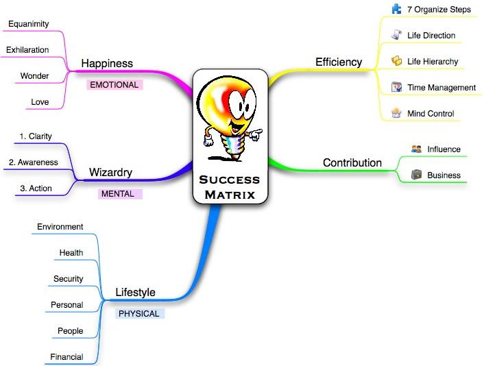 Success-Matrix1